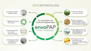 Herstellung Envo-Papier aus Agrarabfall EnvoPAP